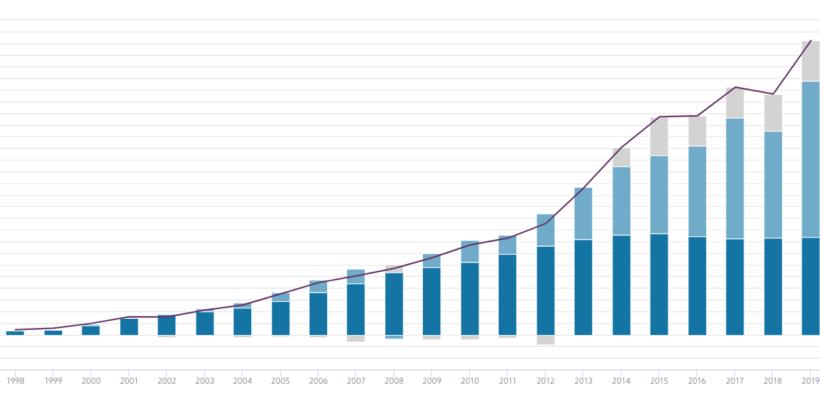 Norwegian Oil Fund Market Value