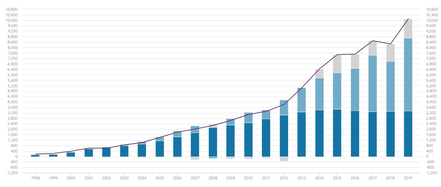 Norway oild fund value