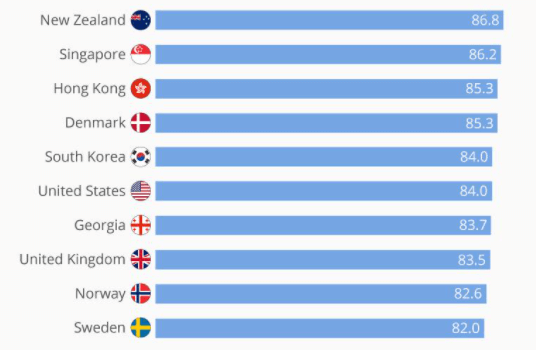 ranking with countries based on ease of doing business 2020