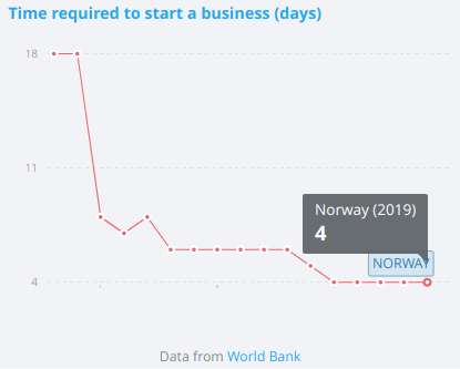 chart which shows how many days it takes to start a business in Norway